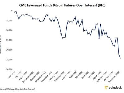 ▷ Bitcoin Future CME: come funziona contratto derivato [Guida CFD] - Trading Online