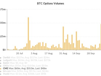 cme bitcoin options volume)