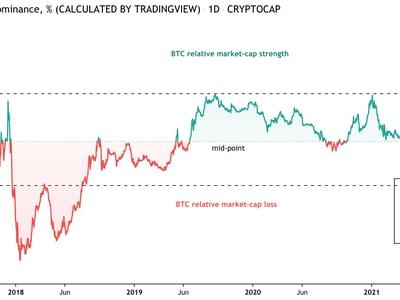 Grafico indice dominance Bitcoin — TradingView