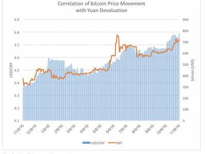 bitcoin prime brokerage)
