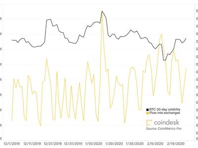 bitcoin trading coindesk)