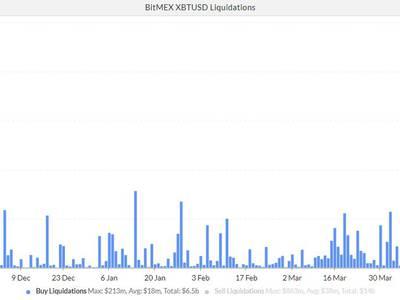 shorting bitcoin su bitmex