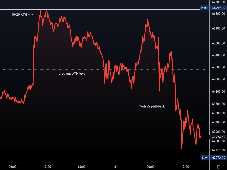 Market Wrap: Bitcoin Drops as Indicators Show Extreme Optimism